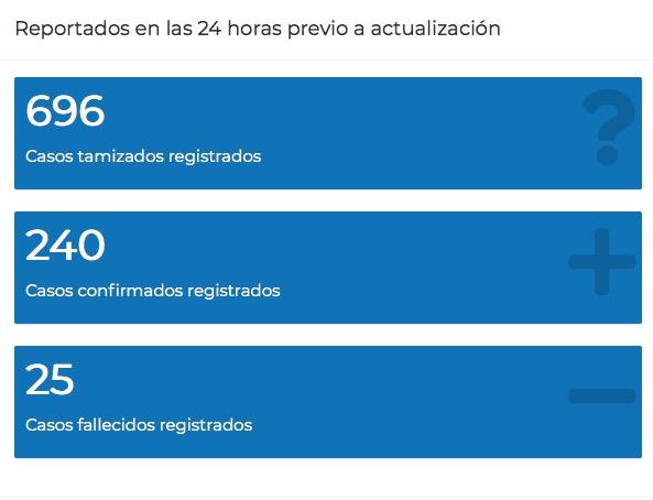 La cifra de personas que han perdido la vida por el nuevo coronavirus Covid-19 en el país llegó este martes 15 de septiembre a los 3 mil 009, esto luego de que el Ministerio de Salud Pública y Asistencia Social (MSPA) actualizara el Tablero que mide el avance de esa enfermedad en Guatemala.