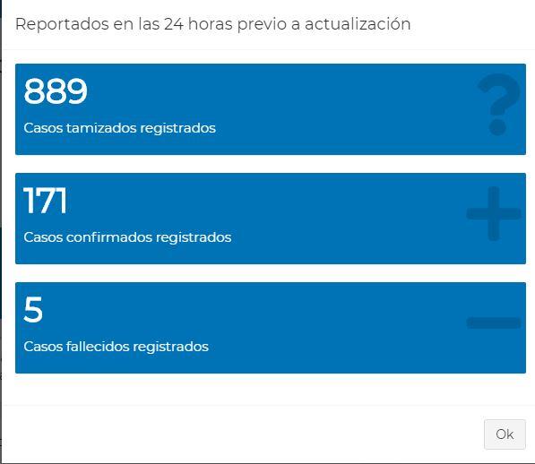 El Ministerio de Salud Pública y Asistencia Social reportó que el domingo 27 de septiembre se registraron 171 nuevos contagios de Covid-19, esto luego de procesar 889 pruebas que detectan ese virus.
