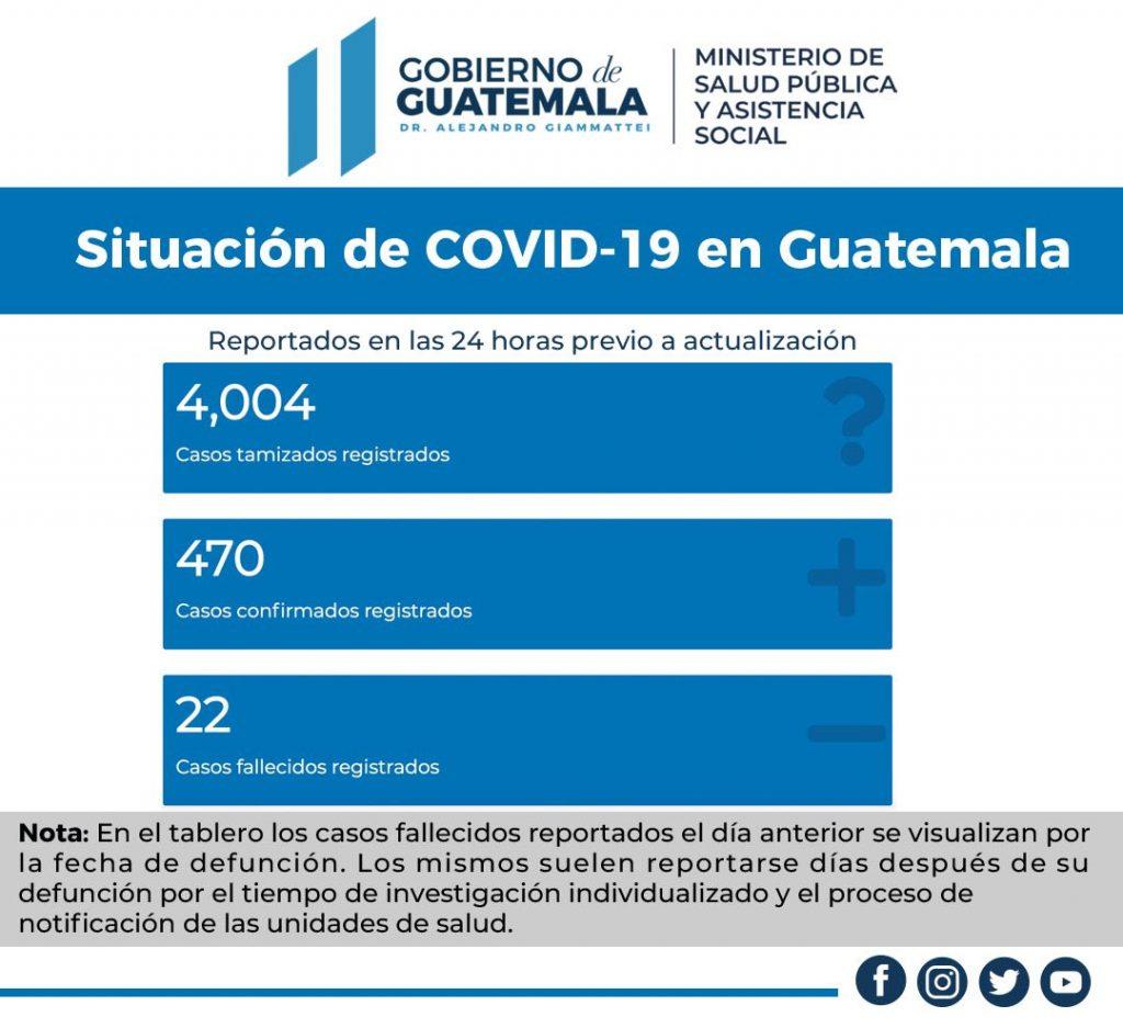 El Ministerio de Salud Pública y Asistencia Social (MSPAS) ha reportado 470 nuevos casos de coronavirus detectados este miércoles 28 de octubre, así como el fallecimiento de 22 personas, quienes perdieron la vida a causa del Covid-19.