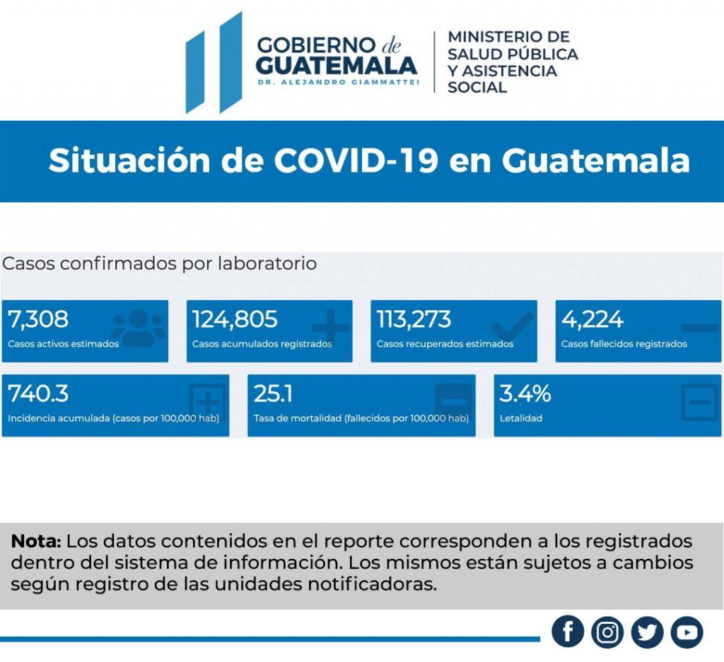 Casos acumulados registrados de Covid-19 en el país llega a los 124 mil 805
