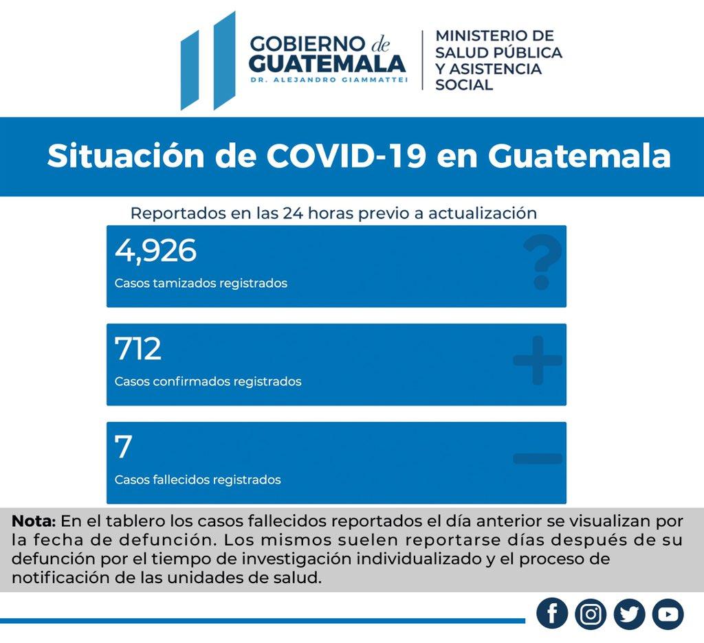 Guatemala registró 712 nuevas infecciones con coronavirus en las últimas 24 horas, para un total de 122 mil 744 casos acumulados, según con la actualización del Ministerio de Salud Pública y Asistencia Social (MSPAS).